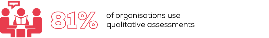 81% of organisations use qualitative assessments